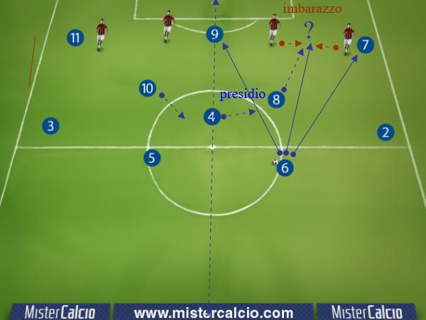 Sviluppi della mezzala nel 4-3-3