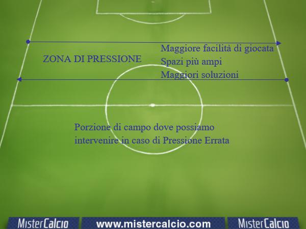 Zona Pressione