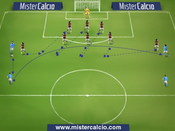 Fase Difensiva - Orientiamoci sulla palla