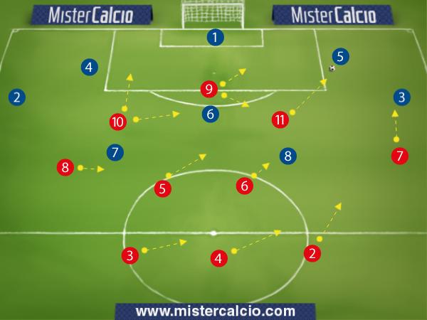 Modulo 3-4-3 - Esempio di pressione ultraoffensiva