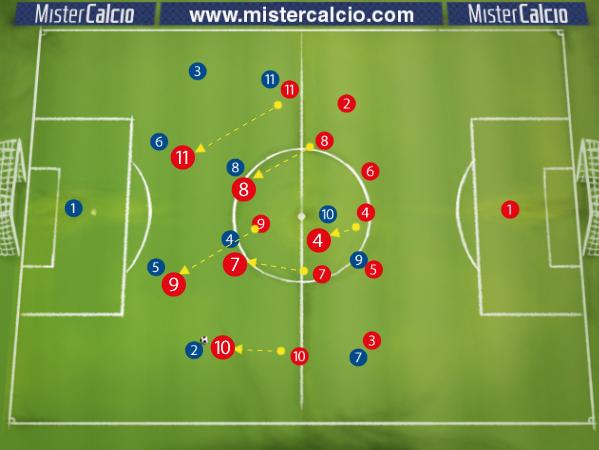 4-2-3-1 contro 4-3-3 Atteggiamento di Attesa - Pressione e Orientamento