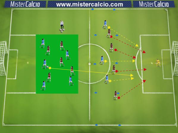Esercitazione Fase Possesso 4-2-3-1 contro 4-3-3 Fase 2