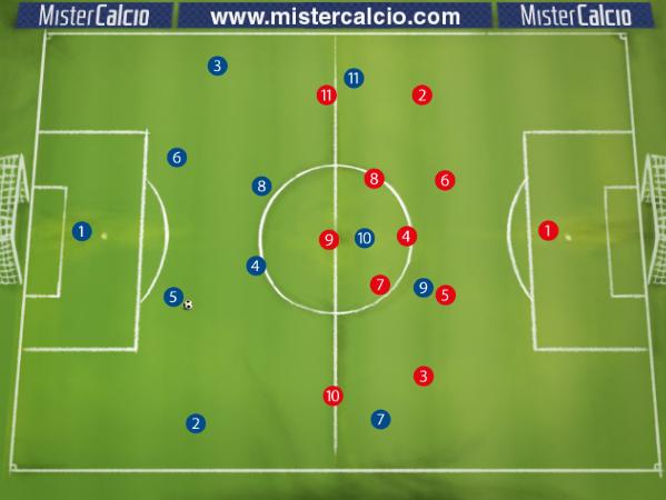 Schema base 4-2-3-1 contro 4-3-3 Atteggiamento di Attesa