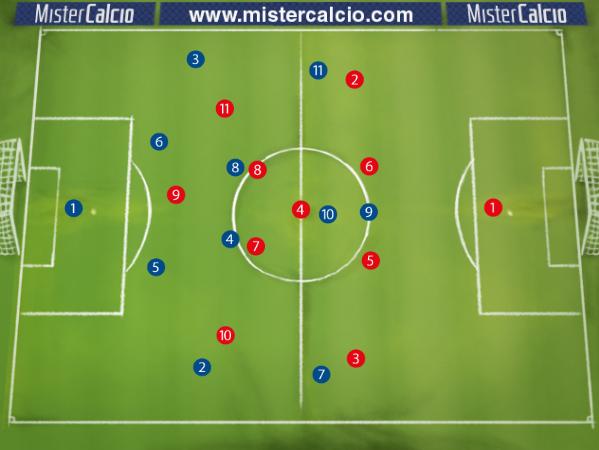 Schema base 4-2-3-1 contro 4-3-3