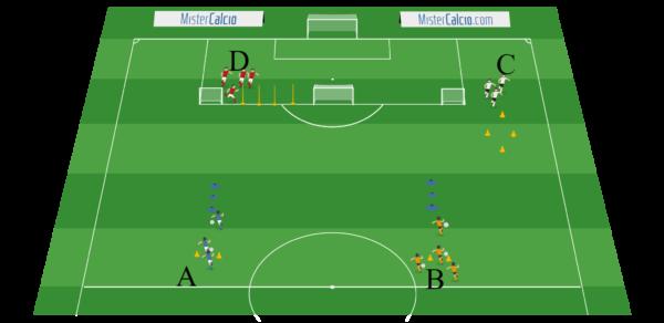 Esercitazione Situazione Scuola Calcio