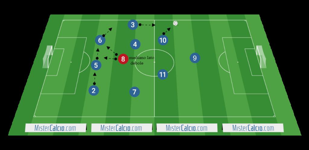 3-4-3 - schermo difensivo del mediano