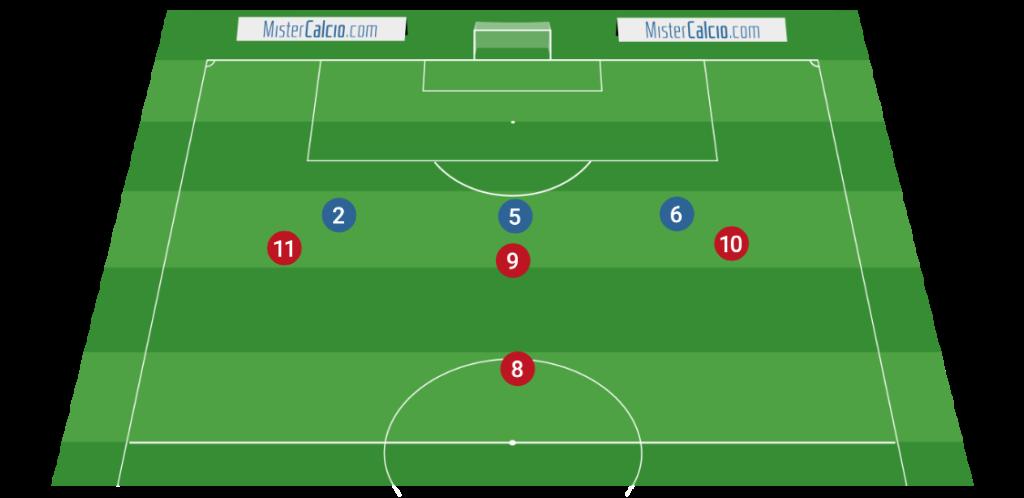 Situazioni di 1vs1 nel 3-4-3