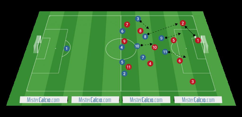 Modulo 3-5-2 contro 4-3-3 pressing ultra - offensivo