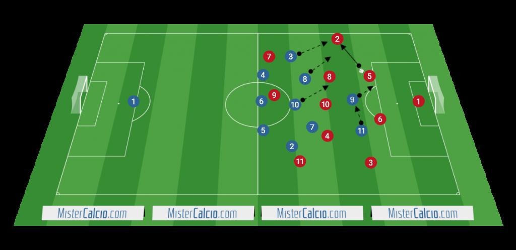 Modulo 3-5-2 contro 4-3-3 pressing razionale