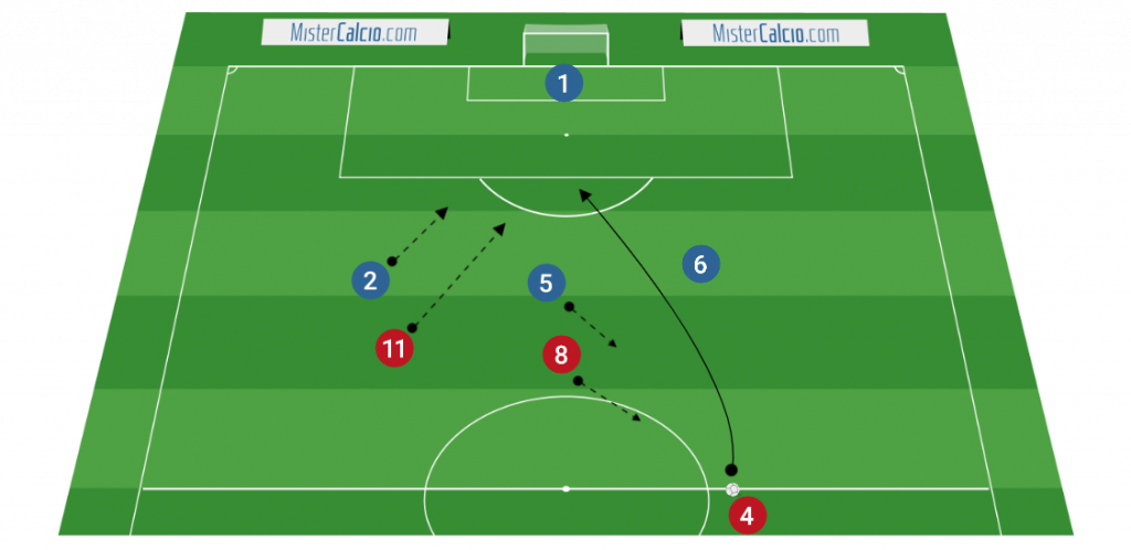 3-4-3 - Fase difensiva