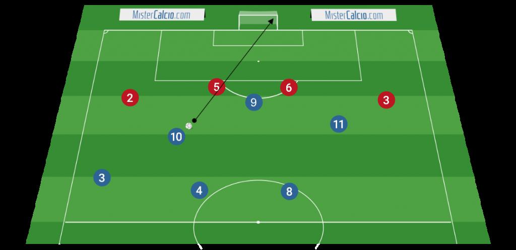Sviluppo offensivo 3-4-3 Tiro