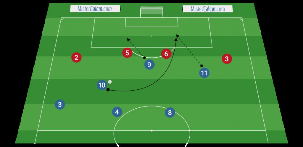 Sviluppo offensivo 3-4-3 - attacco alla profondità