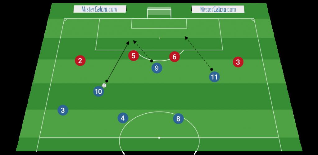 Sviluppo offensivo 3-4-3 - taglio dell'attaccante