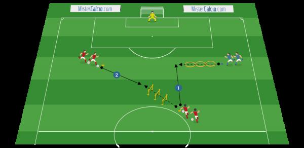 Esercitazione coordinativa - situazionale per il 2vs1