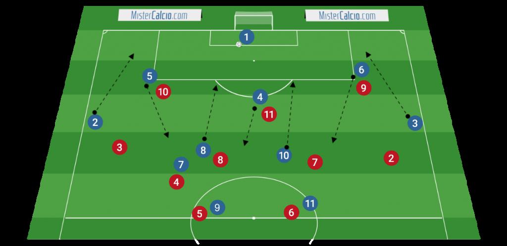 Modulo 3-5-2 - Uscita corta con pressing ultraoffensivo avversario