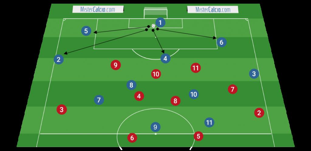 3-5-2 - Uscita corta in assenza di pressione ultraoffensiva