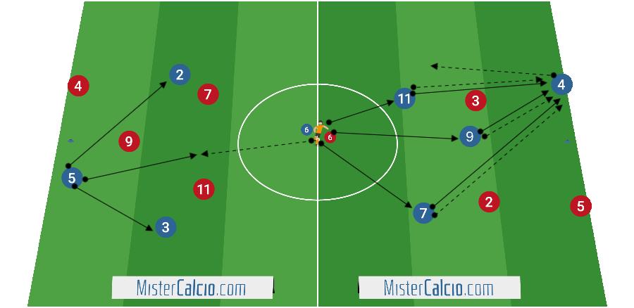 Esercitazione per la costruzione del gioco dal basso nel 4-3-3