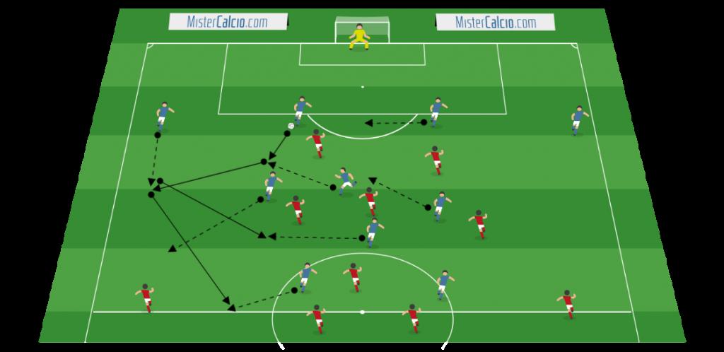 Fase di possesso palla del 4-3-1-2 contro 4-3-1-2