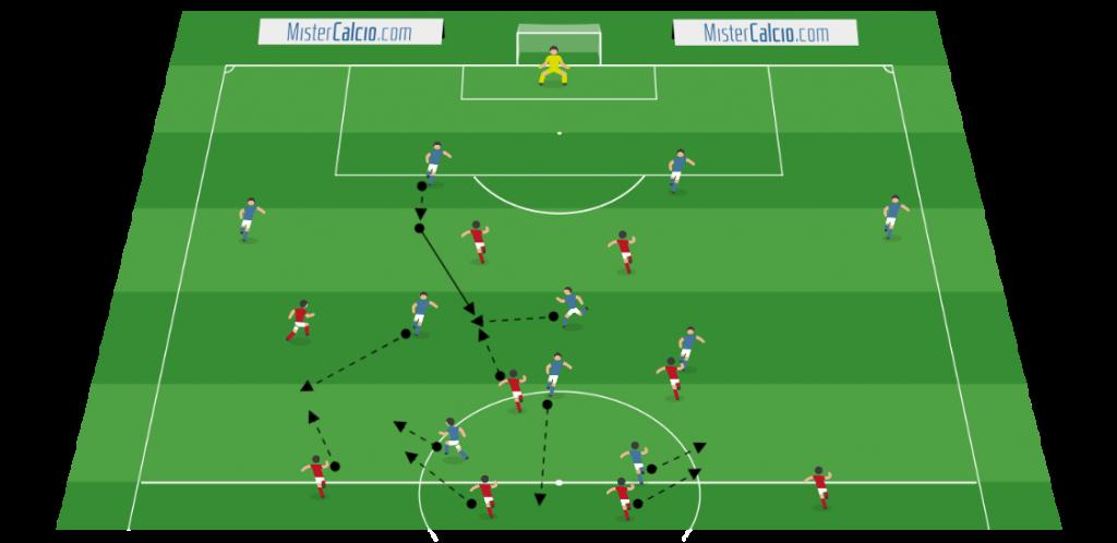 Fase di possesso palla 4-3-2-1 sviluppo sul trequartista