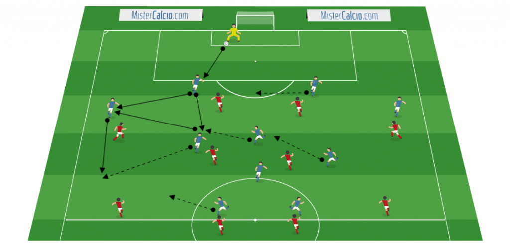 Fase di possesso palla del 4-3-1-2 contro 4-4-2