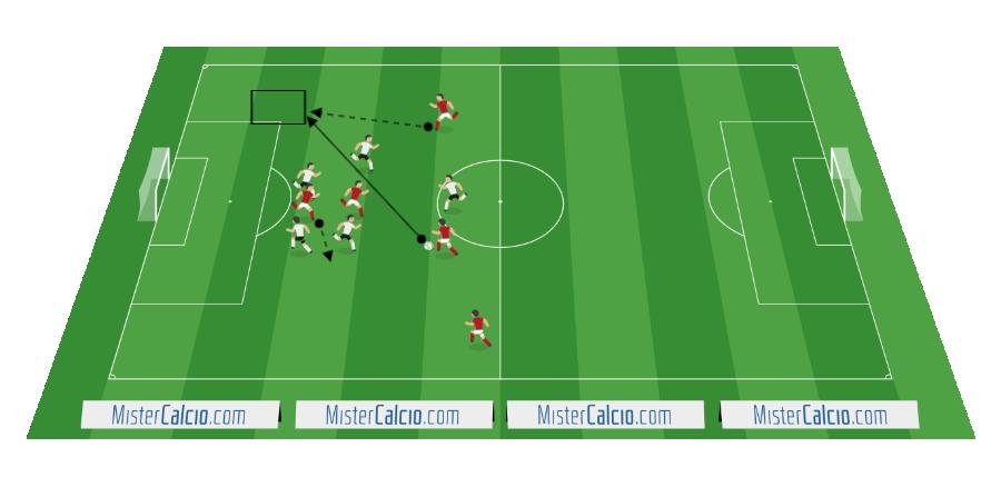 Sviluppo del gioco Fc. Barcellona