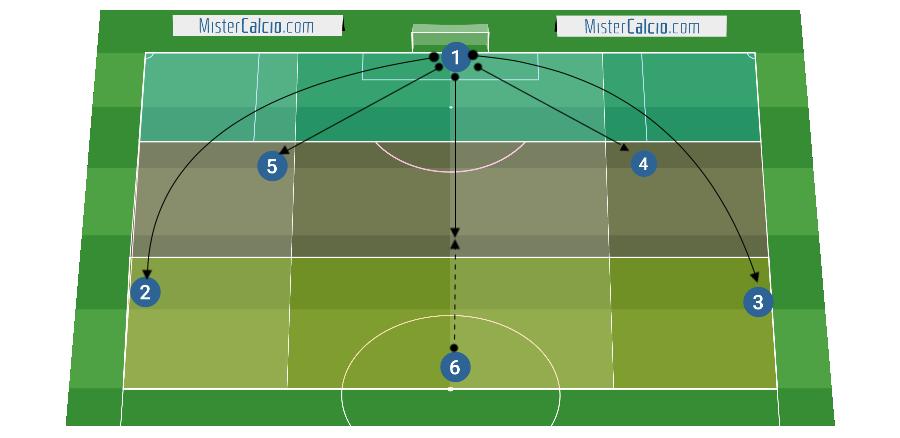 Soluzioni per la costruzione del gioco dal basso nel 4-3-3
