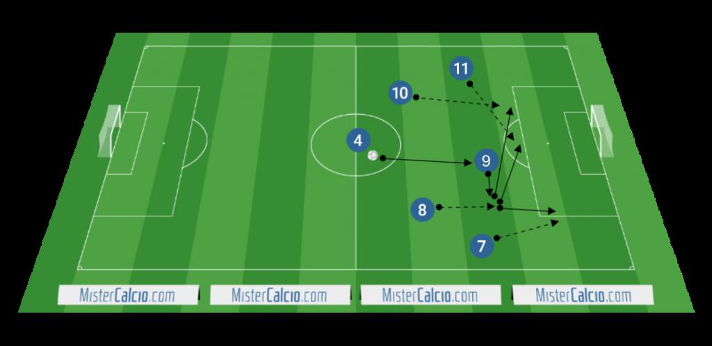 L'attaccante centrale che tira fuori dalla linea difensiva uno dei difensori centrali a beneficio dell'inserimento degli attaccanti esterni e dei mediani