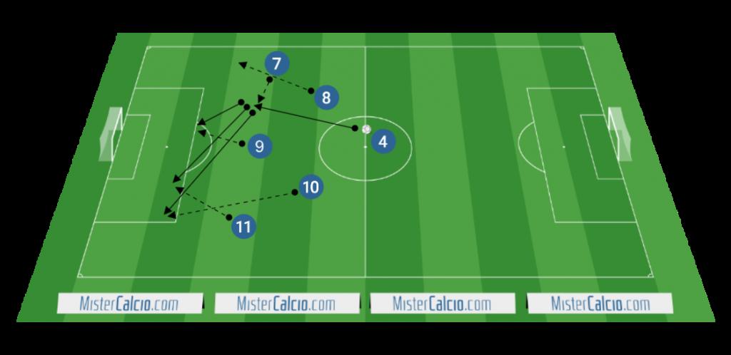 Ricezione della palla tra le linee degli attaccanti esterni e attacco alla profondità