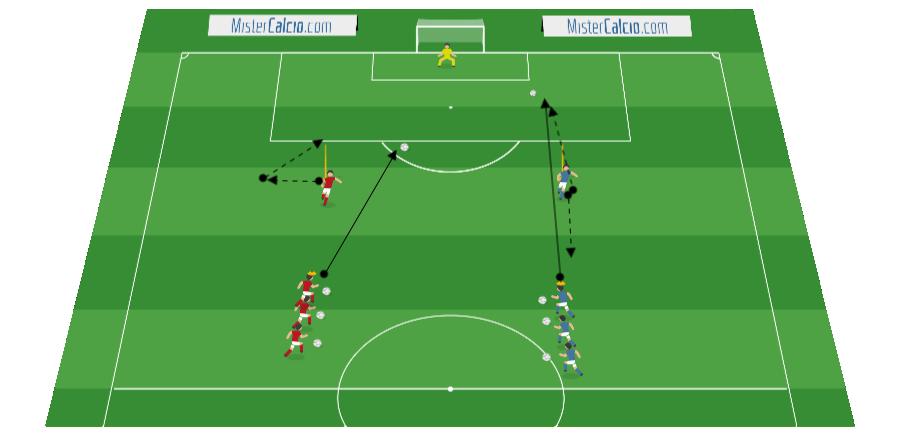 Smarcamento con movimento fuori linea e attacco diretto