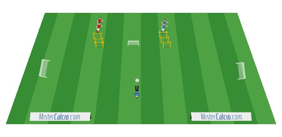 Esercitazione 1 contro 1 agility e coordinazione