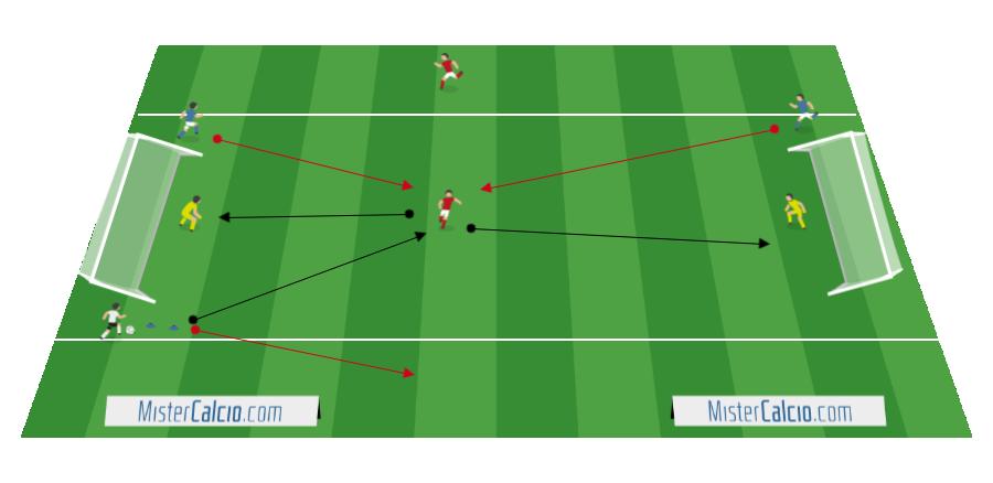 Attività di Base: 1+2 Appoggi contro 2 Difensori + 2 Portieri