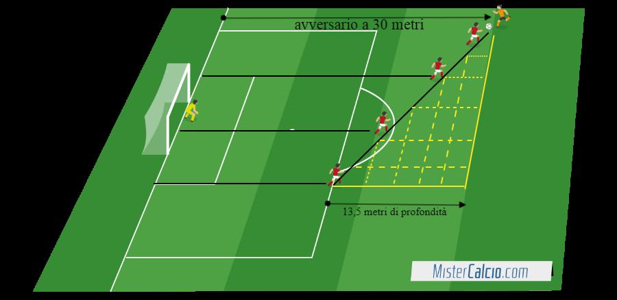 Diagonale difensiva 13,5 metri di profondità