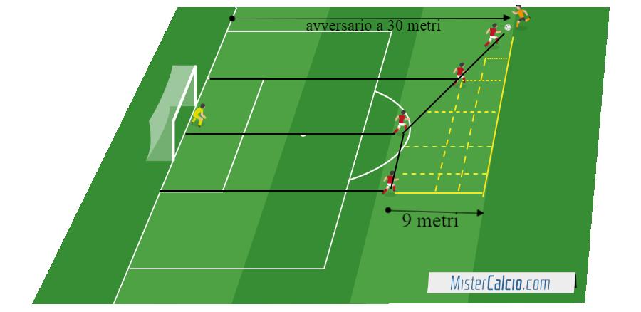 Diagonale difensiva 9 metri di profondità