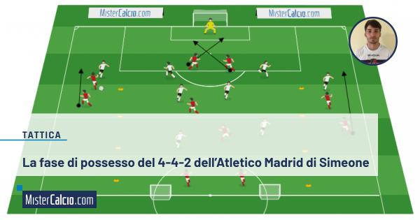 Il 4 4 2 in fase di possesso dell'Atletico Madrid di Simeone