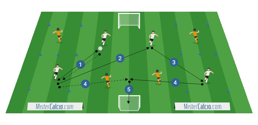 2+2 vs 2+2 interscambio posizioni in ampiezza conclusione 3° uomo