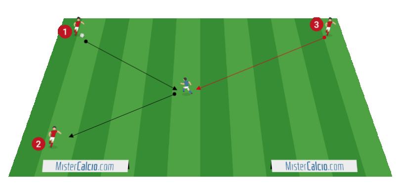 Tecnica applicata con controllo e difesa della palla