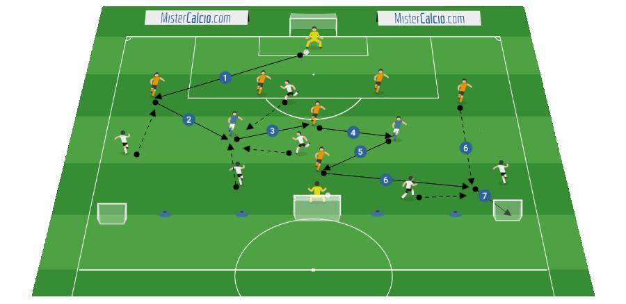 7 contro 7 + 2 attacco della squadra arancione