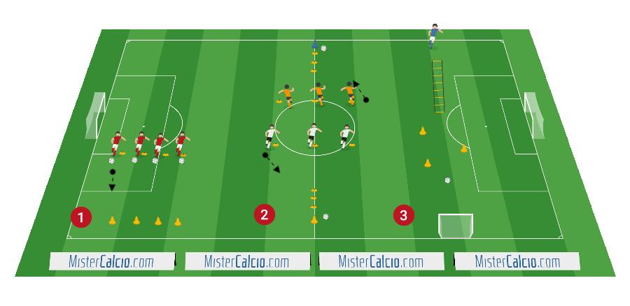 Esercitazioni rapidità con palla scuola calcio