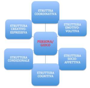 Grafico allenamento strutturato