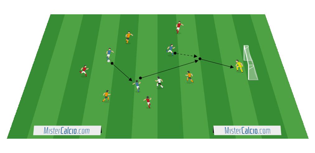 Riconquista in fase difensiva e gioco sul portiere