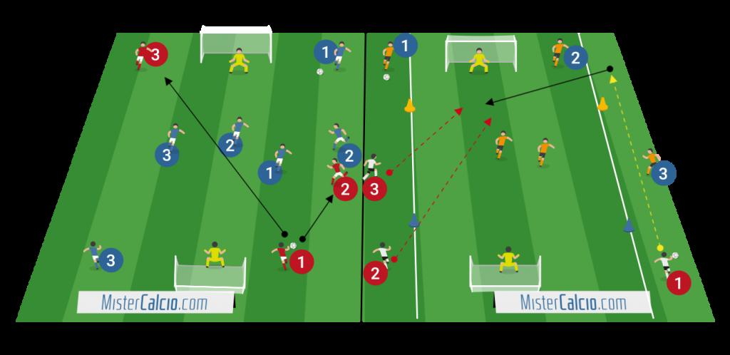 Situazioni per la finalizzazione, 3 contro 3 e 2 contro 2 con rifinitura laterale e transizioni