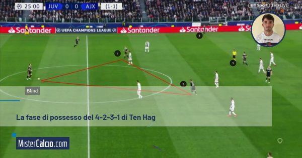 La fase di possesso del 4-2-3-1 di Ten Hag