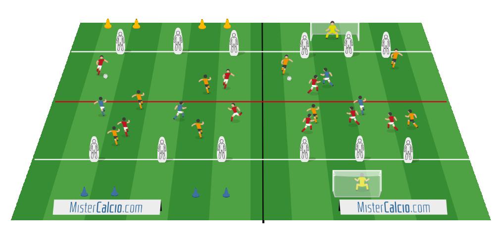 Small sided games 4 contro 4 + 2 jolly attacco diretto alla linea avversaria