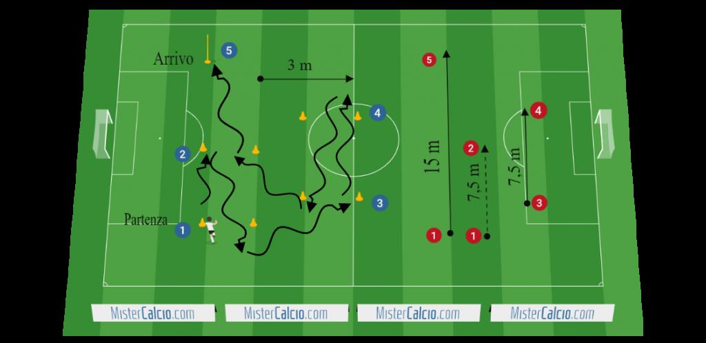 Test di Balsom per velocità multidirezionale (agilità) nel calcio