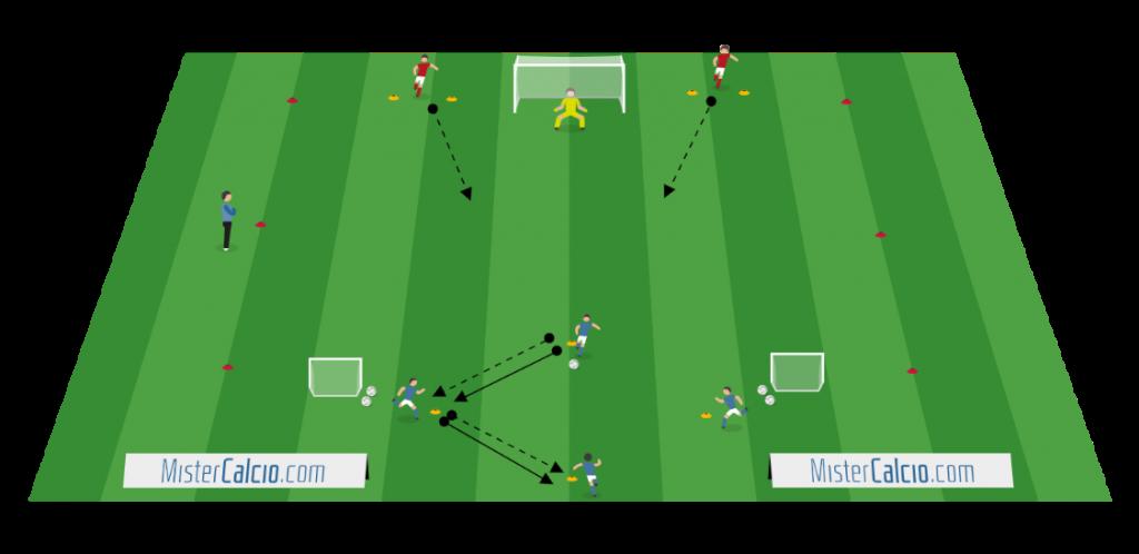 Situazionale 4 contro 2 con sequenza iniziale a rombo