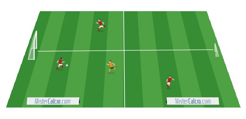 Rondo 3 contro 1, dividersi lo spazio di gioco, scaglionamento offensivo