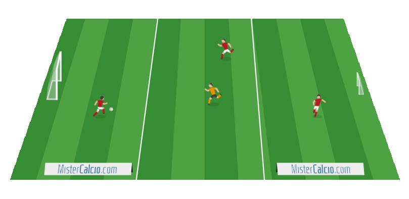Rondo 3 contro 1, dividersi lo spazio di gioco , scaglionamento offensivo