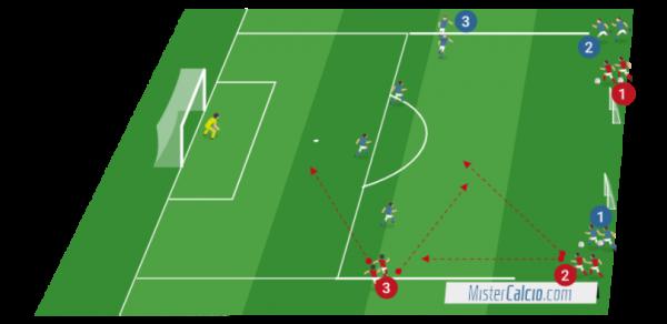Situazioni di Finalizzazione 3 contro 3