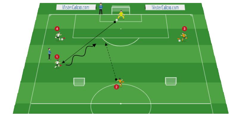Situazione di gioco dall'1vs1 al 2vs2