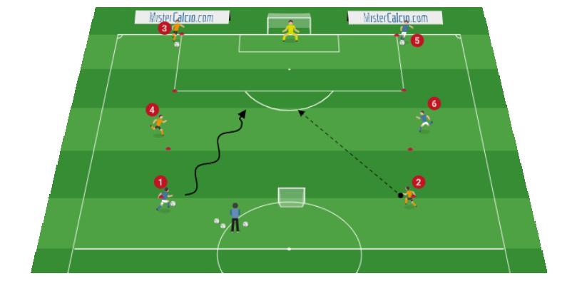 Situazione di gioco dall'1vs1 al 3vs3